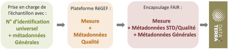 Stratégie d'archivage des données de RéGEF